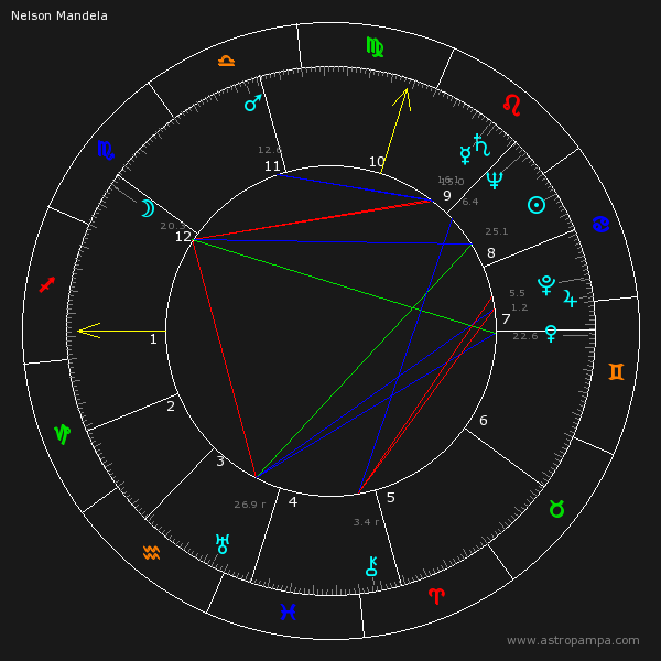 Carta Natal de Nelson Mandela - Astrologia