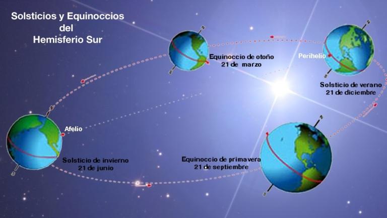 Equinoccio y Solsticios en el Hemisferio Sur- Daily Astral - Diario de Astrologia - Punta del Este - Uruguay - Buenos Aires - Argentina