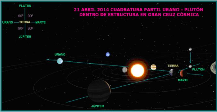 CRUZ COSMICA CARDINAL 2014 - Daily Astral - Astrología en Punta del Este - Buenos Aires