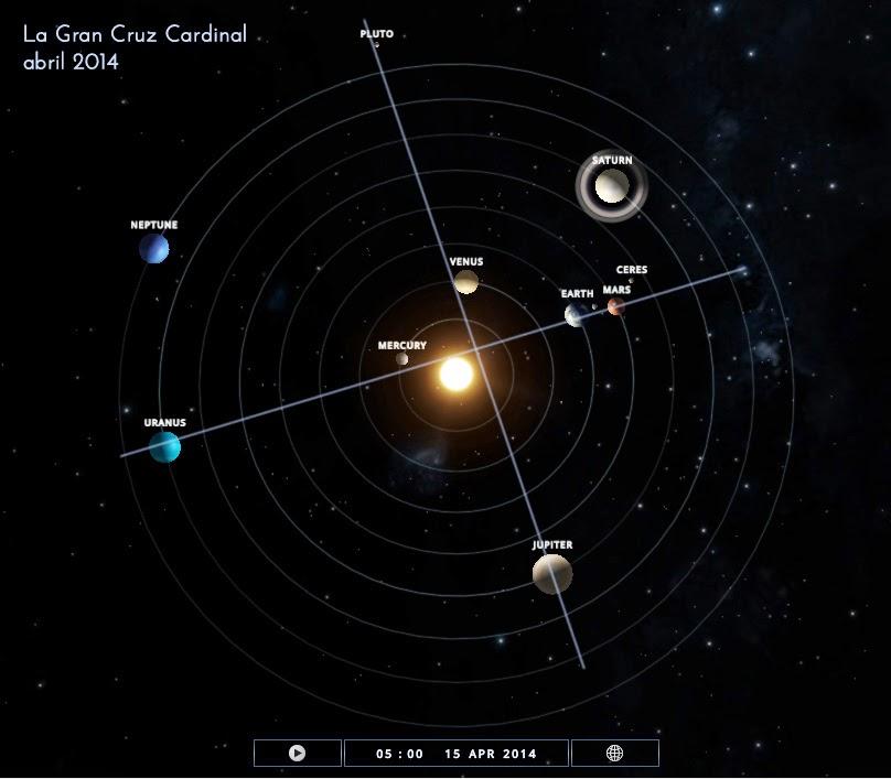 Gran Cruz Cosmica Cardinal 2014 - Astrología - Punta del ESte - Buenos Aires - Daily Astral - El Cielo la tierra y yo