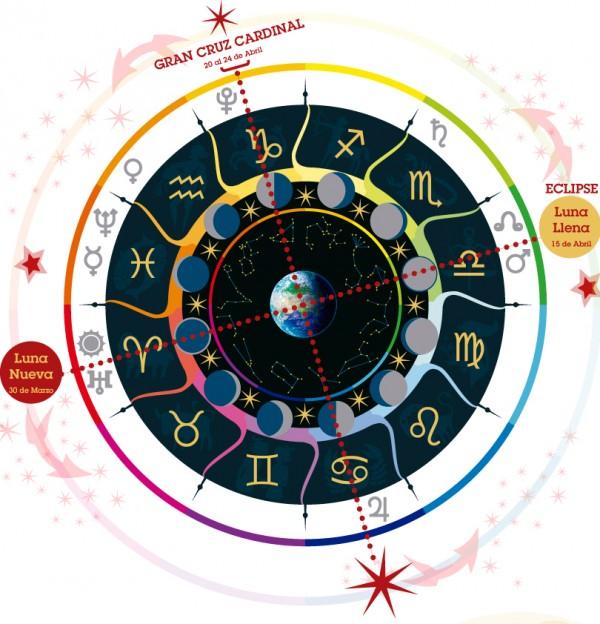Infografia-Astrologica--Aries--Abril-2014---Gran-Cruz-Cardinal---Eclipse Lunar---Marte-Pluton-Urano-Jupiter---Astrologia-Psicologica