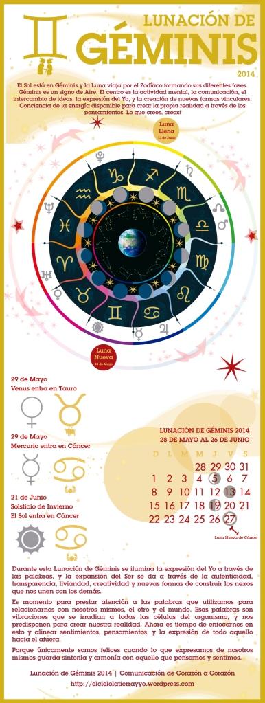 Infografía-Astrologica---Lunacion-de-Géminis---2014---Luna-Nueva---Luna-Llena---Astrología