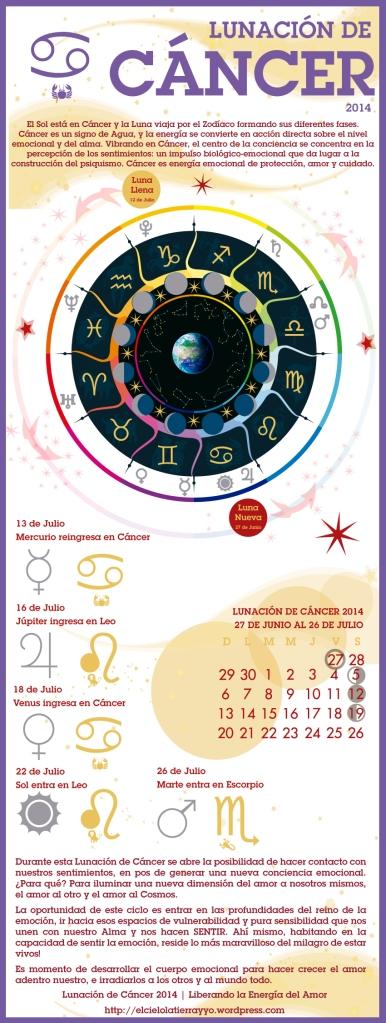 Infografia-Astrologica-Lunacion-de-Cancer---Amor---2014---Astrologia--